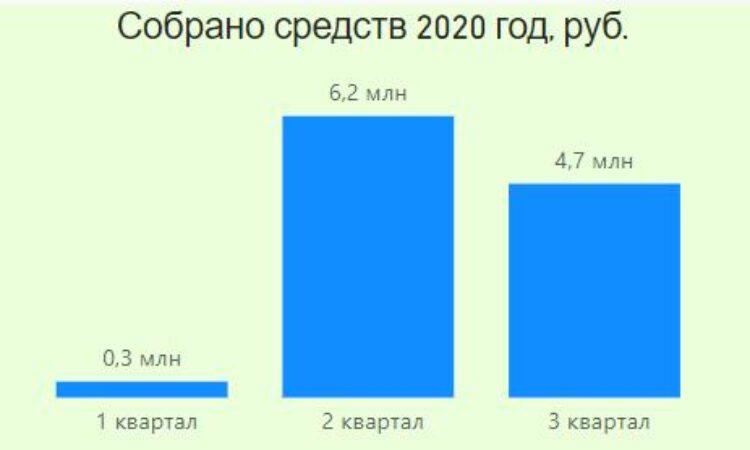 https://do-dom.ru/wp-content/uploads/2021/09/Otchet-Dohody-2020-750x450.jpg