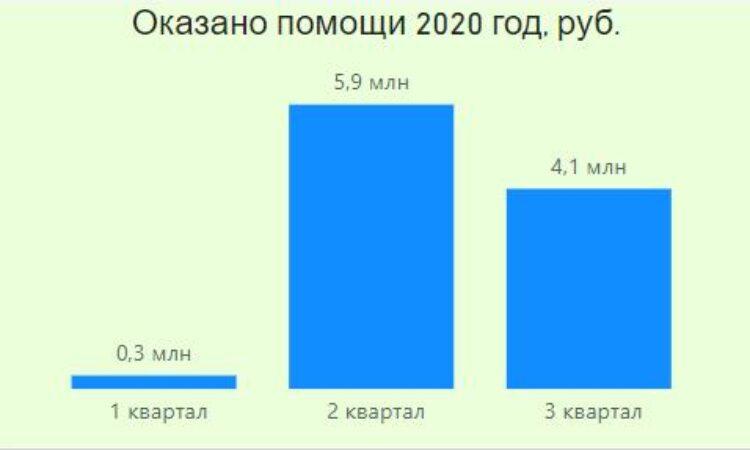 https://do-dom.ru/wp-content/uploads/2021/09/Otchet-Pomoshh-okazana-2020-1-750x450.jpg