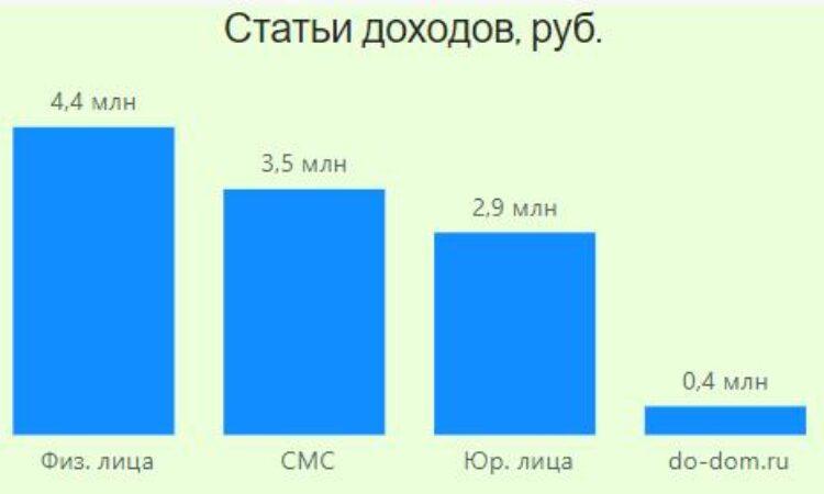 https://do-dom.ru/wp-content/uploads/2021/09/Otchet-Stati-dohodov-2020-750x450.jpg