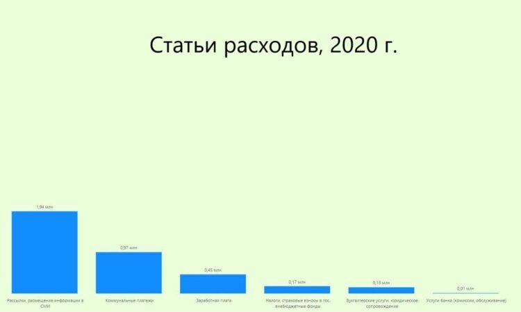 https://do-dom.ru/wp-content/uploads/2021/09/Otchet-Stati-rashodov-2020-red-s-podpisyu-750x450.jpg